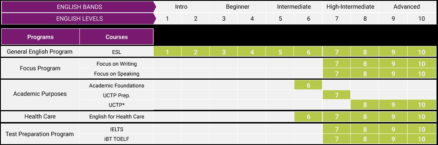 tabela de programas e cursos ESC